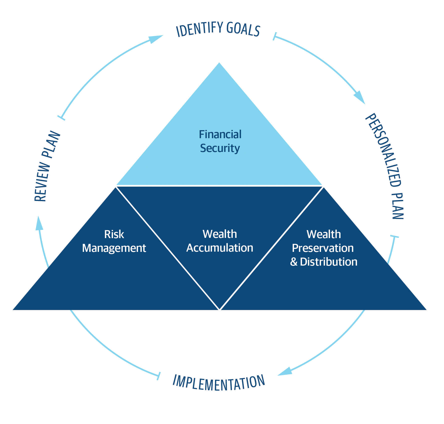 Financial Security Planning Diagram